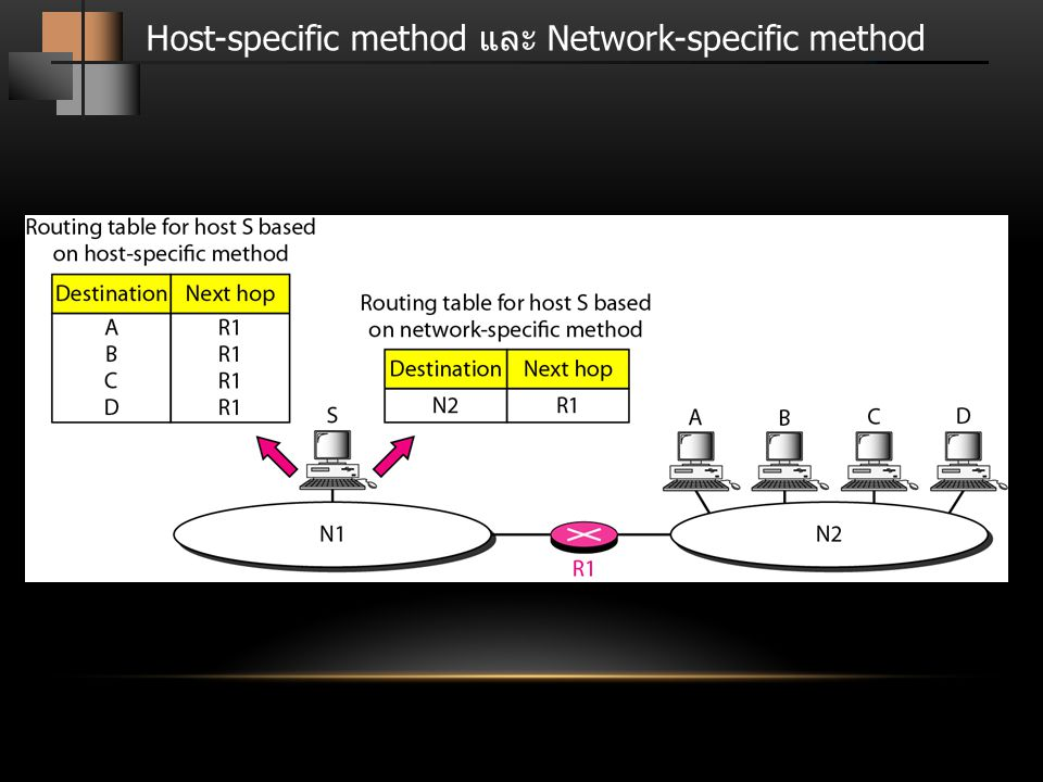 Host-specific method และ Network-specific method