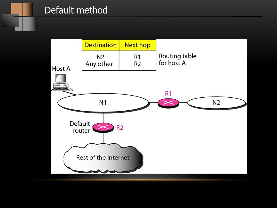 ตัวอย่าง 1 จงสร้าง Routing Table จาก Network ดังรูป