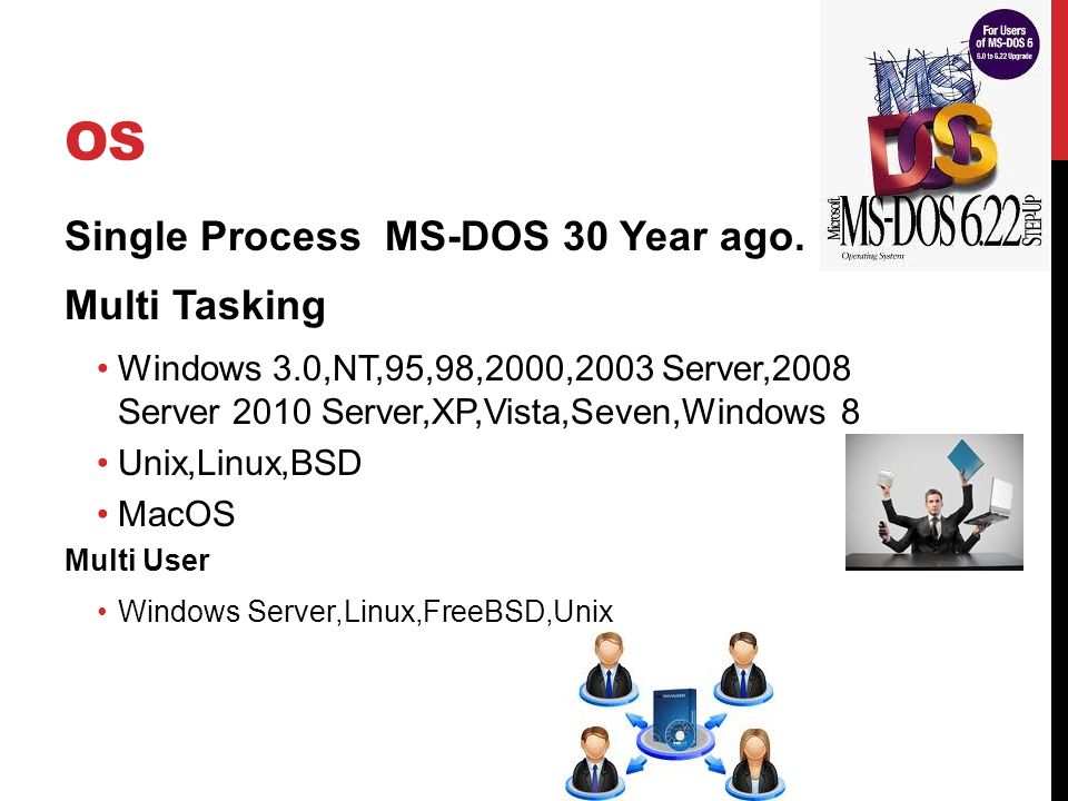 OS Single Process MS-DOS 30 Year ago.