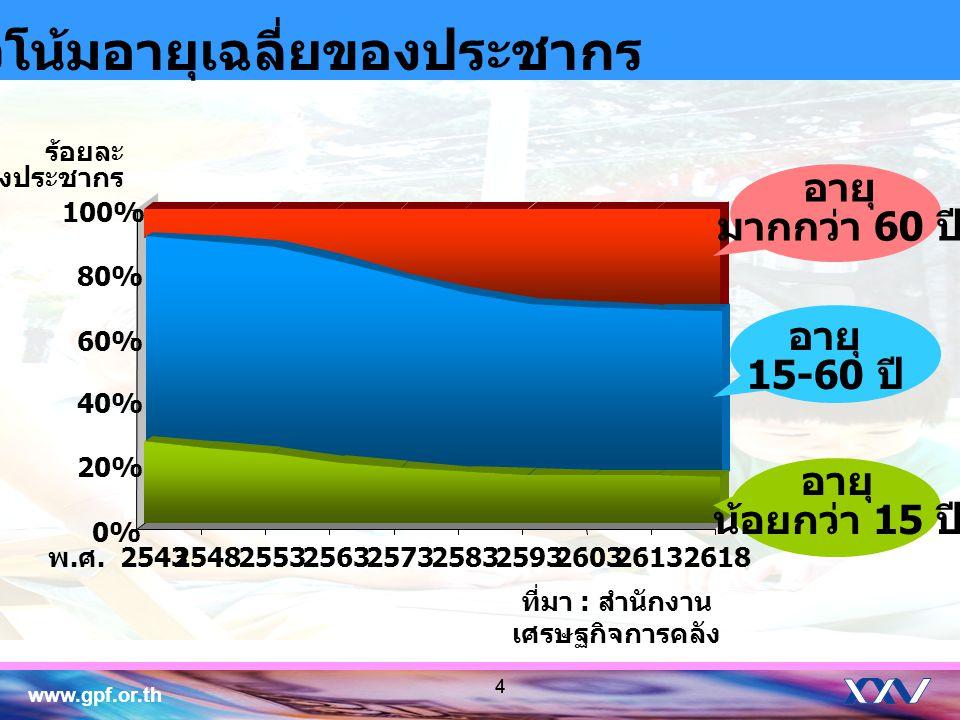 www.gpf.or.th 44 แนวโน้มอายุเฉลี่ยของประชากร ที่มา : สำนักงาน เศรษฐกิจการคลัง 0% 20% 40% 60% 80% 100% พ. ศ. 2543 254825532563257325832593260326132618