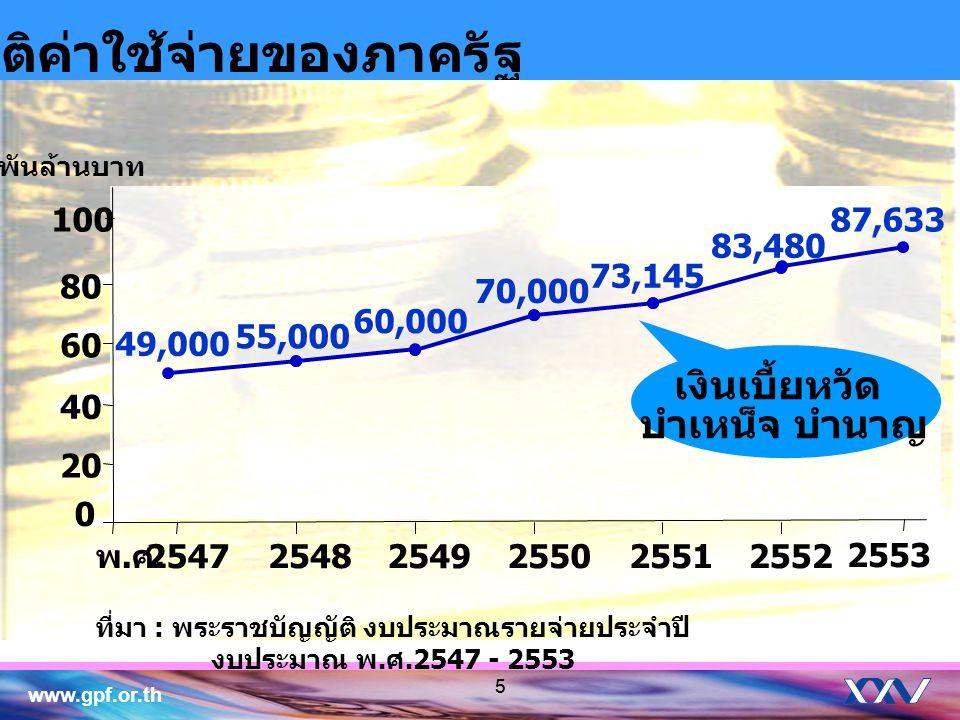 www.gpf.or.th 55 สถิติค่าใช้จ่ายของภาครัฐ ที่มา : พระราชบัญญัติ งบประมาณรายจ่ายประจำปี งบประมาณ พ. ศ.2547 - 2553 0 20 40 60 80 25472548254925502551255
