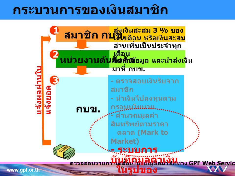 www.gpf.or.th 10 สมาชิก กบข. หน่วยงานต้นสังกัด กบข. ตรวจสอบรายการเคลื่อนไหวบัญชีสมาชิกทาง GPF Web Service 2 1 3 จัดทำข้อมูล และนำส่งเงิน มาที่ กบข. ส่