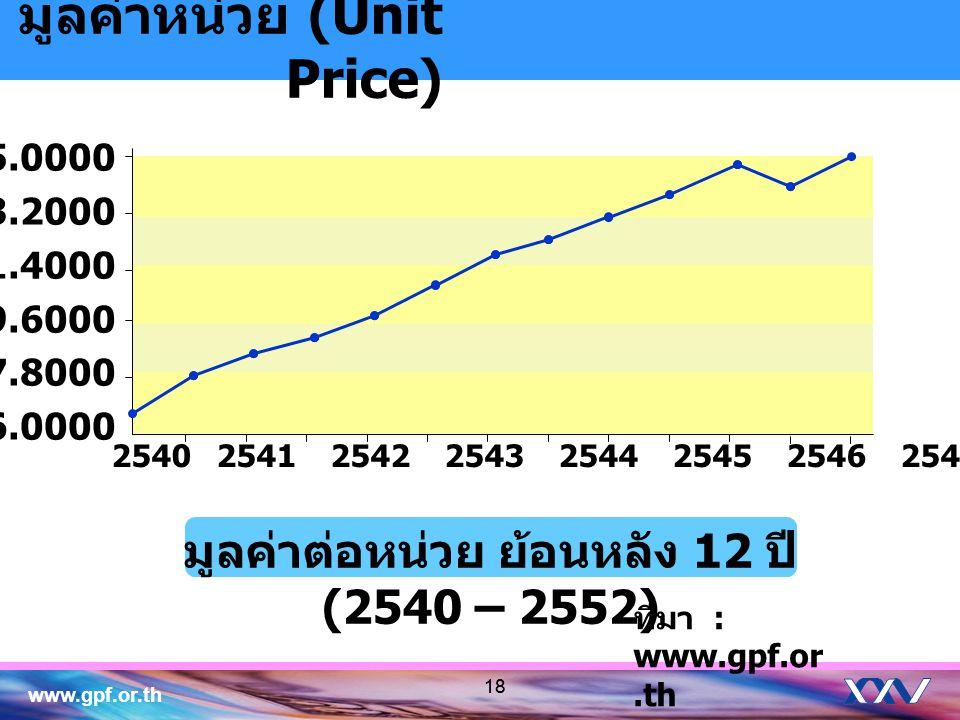 www.gpf.or.th 18 มูลค่าหน่วย (Unit Price) 15.0000 13.2000 11.4000 9.6000 7.8000 6.0000 ที่มา : www.gpf.or.th มูลค่าต่อหน่วย ย้อนหลัง 12 ปี (2540 – 255