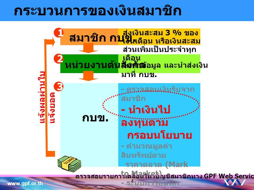 www.gpf.or.th 44 สมาชิก กบข. หน่วยงานต้นสังกัด กบข. ตรวจสอบรายการเคลื่อนไหวบัญชีสมาชิกทาง GPF Web Service 2 1 3 จัดทำข้อมูล และนำส่งเงิน มาที่ กบข. ส่