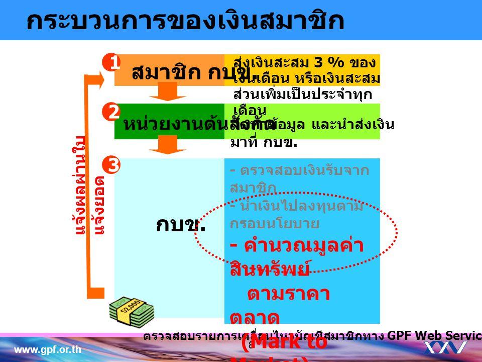 www.gpf.or.th 88 สมาชิก กบข. หน่วยงานต้นสังกัด กบข. ตรวจสอบรายการเคลื่อนไหวบัญชีสมาชิกทาง GPF Web Service 2 1 3 จัดทำข้อมูล และนำส่งเงิน มาที่ กบข. ส่