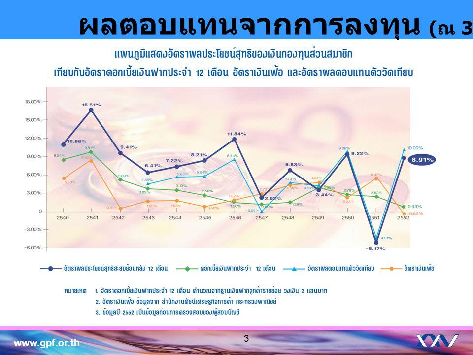www.gpf.or.th 3 ผลตอบแทนจากการลงทุน ( ณ 31 ธ. ค. 2552)