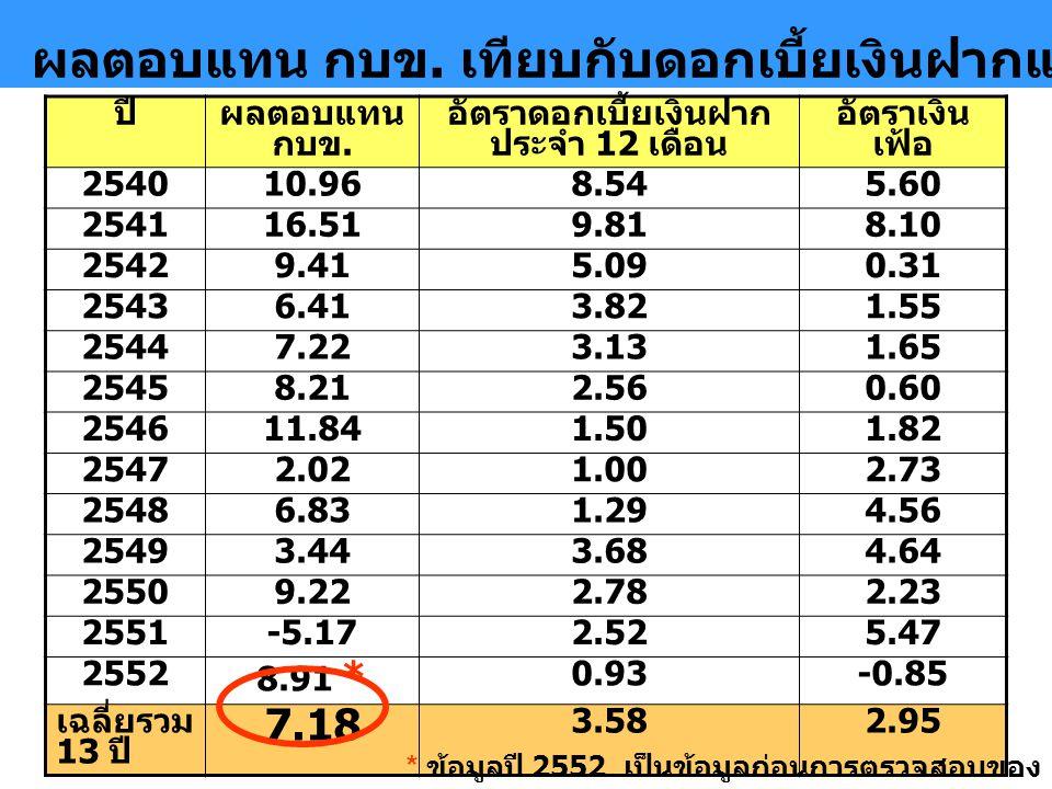 www.gpf.or.th 4 ผลตอบแทน กบข. เทียบกับดอกเบี้ยเงินฝากและอัตราเงินเฟ้อในรอบ 13 ปี ปีผลตอบแทน กบข. อัตราดอกเบี้ยเงินฝาก ประจำ 12 เดือน อัตราเงิน เฟ้อ 25
