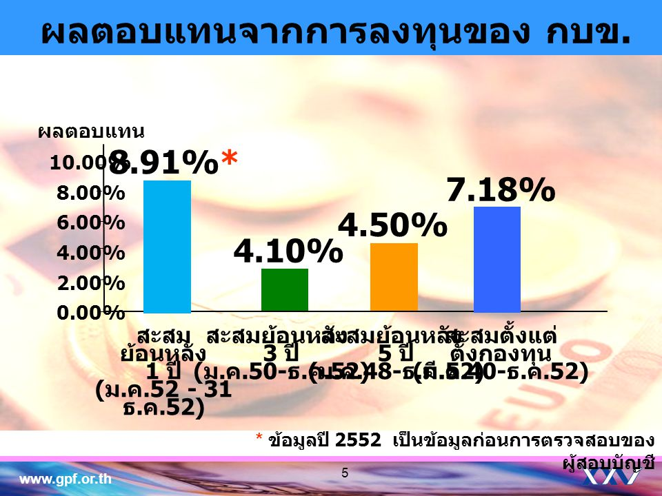 www.gpf.or.th 5 0.00% 2.00% 4.00% 6.00% 8.00% 10.00% ผลตอบแทน ผลตอบแทนจากการลงทุนของ กบข. 4.10% สะสมย้อนหลัง 3 ปี ( ม. ค.50- ธ. ค.52) 4.50% สะสมย้อนหล