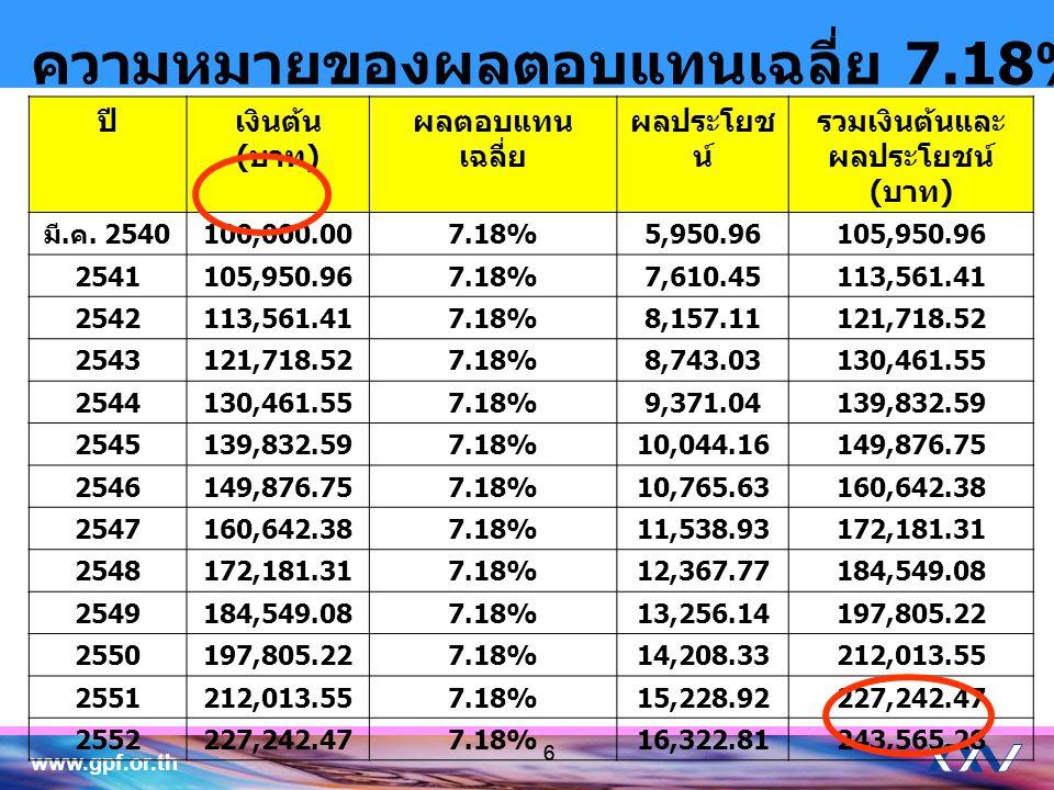 www.gpf.or.th 66 ความหมายของผลตอบแทนเฉลี่ย 7.18% ปีเงินต้น ( บาท ) ผลตอบแทน เฉลี่ย ผลประโยช น์ รวมเงินต้นและ ผลประโยชน์ ( บาท ) มี. ค. 2540 100,000.00