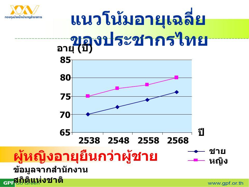 แนวโน้มอายุเฉลี่ย ของประชากรไทย ผู้หญิงอายุยืนกว่าผู้ชาย ข้อมูลจากสำนักงาน สถิติแห่งชาติ 65 70 75 80 85 2538254825582568 อายุ ( ปี ) ปี ชาย หญิง