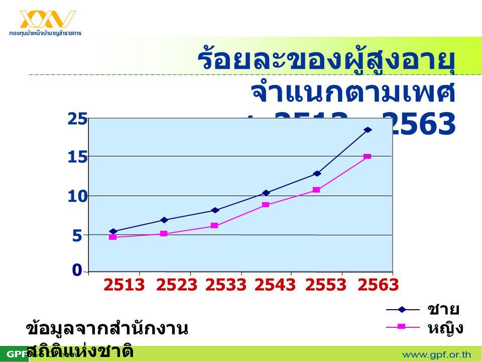 ร้อยละของผู้สูงอายุ จำแนกตามเพศ พ. ศ. 2513 - 2563 251325232533254325532563 0 5 10 15 25 ชาย หญิง ข้อมูลจากสำนักงาน สถิติแห่งชาติ
