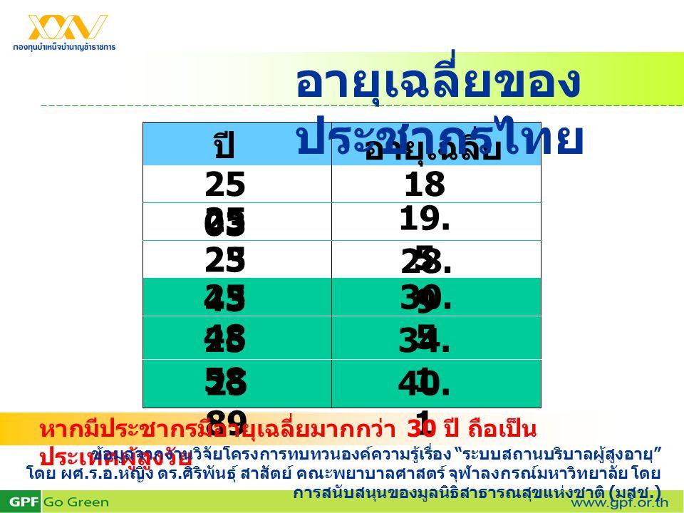 ปี อายุเฉลี่ย 25 03 อายุเฉลี่ยของ ประชากรไทย 18 25 48 25 58 25 23 25 43 25 89 19. 5 28. 9 30. 5 34. 1 40. 1 หากมีประชากรมีอายุเฉลี่ยมากกว่า 30 ปี ถือเ