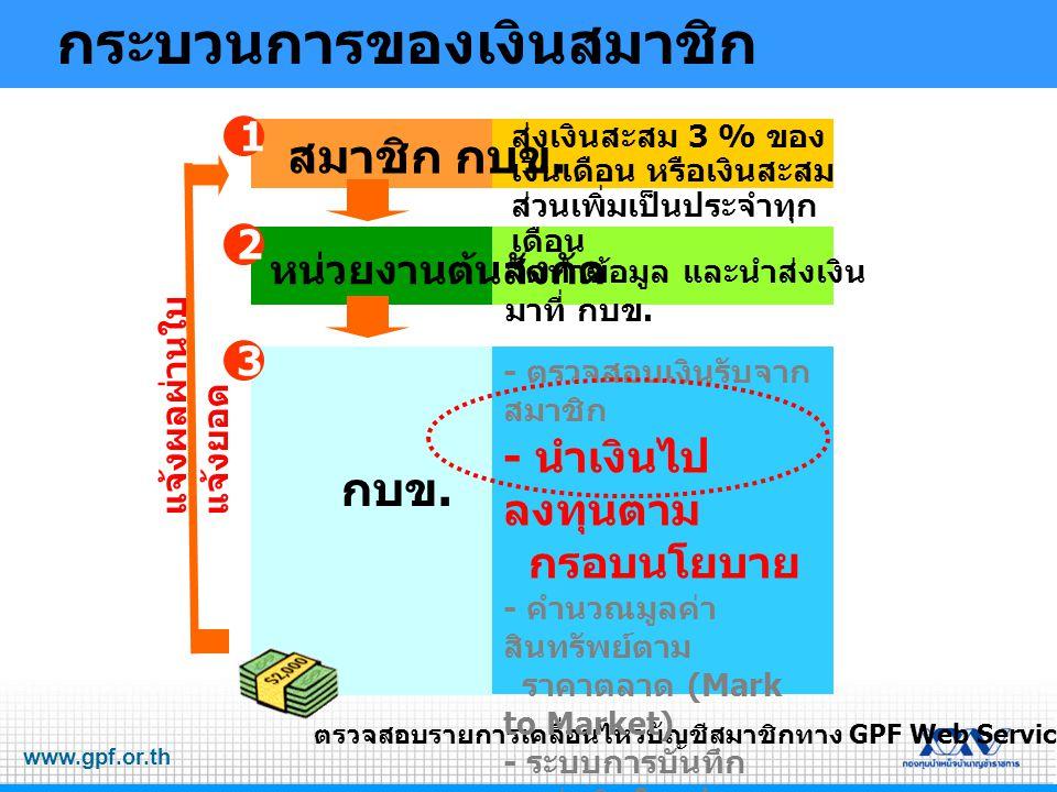 www.gpf.or.th นำเงินไปลงทุนตาม กรอบนโยบาย กรอบการลงทุน ของ กบข.