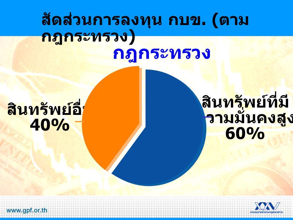 www.gpf.or.th สัดส่วนการลงทุน กบข. ( ตาม กฎกระทรวง ) สินทรัพย์ที่มี ความมั่นคงสูง 60% สินทรัพย์อื่น 40% กฎกระทรวง