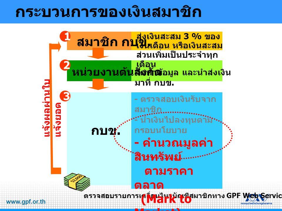 www.gpf.or.th สมาชิก กบข. หน่วยงานต้นสังกัด กบข. ตรวจสอบรายการเคลื่อนไหวบัญชีสมาชิกทาง GPF Web Service 2 1 3 จัดทำข้อมูล และนำส่งเงิน มาที่ กบข. ส่งเง