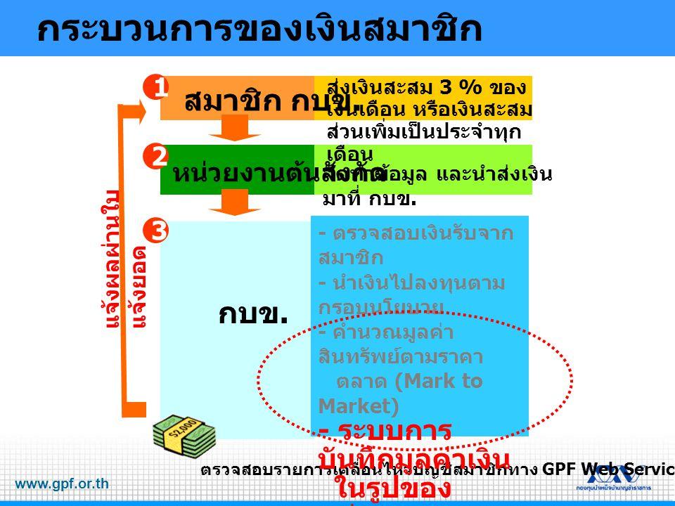 www.gpf.or.th ระบบการบันทึกมูลค่าเงินใน รูปของหน่วย และมูลค่าต่อหน่วยรายวัน (Daily Unitization) สินทรัพย์สุทธิของ กองทุนส่วนสมาชิก มูลค่าต่อ หน่วย จำนวน หน่วย