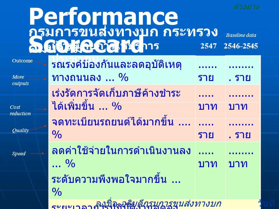 Performance Scorecard ตัวอย่าง กรมการขนส่งทางบก กระทรวง คมนาคม รณรงค์ป้องกันและลดอุบัติเหตุ ทางถนนลง... %...... ราย......... ราย เร่งรัดการจัดเก็บภาษี
