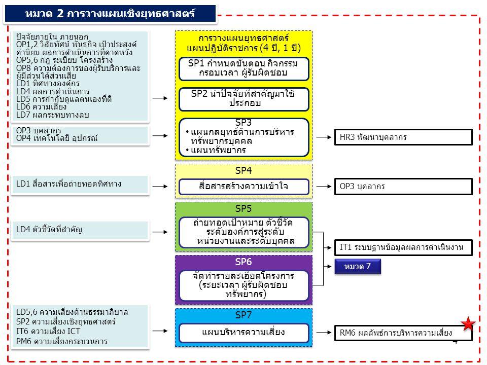 4 การวางแผนยุทธศาสตร์ แผนปฏิบัติราชการ (4 ปี, 1 ปี) การวางแผนยุทธศาสตร์ แผนปฏิบัติราชการ (4 ปี, 1 ปี) SP1 กำหนดขั้นตอน กิจกรรม กรอบเวลา ผู้รับผิดชอบ ปัจจัยภายใน ภายนอก OP1,2 วิสัยทัศน์ พันธกิจ เป้าประสงค์ ค่านิยม ผลการดำเนินการที่คาดหวัง OP5,6 กฎ ระเบียบ โครงสร้าง OP8 ความต้องการของผู้รับบริการและ ผู้มีส่วนได้ส่วนเสีย LD1 ทิศทางองค์กร LD4 ผลการดำเนินการ LD5 การกำกับดูแลตนเองที่ดี LD6 ความเสี่ยง LD7 ผลกระทบทางลบ ปัจจัยภายใน ภายนอก OP1,2 วิสัยทัศน์ พันธกิจ เป้าประสงค์ ค่านิยม ผลการดำเนินการที่คาดหวัง OP5,6 กฎ ระเบียบ โครงสร้าง OP8 ความต้องการของผู้รับบริการและ ผู้มีส่วนได้ส่วนเสีย LD1 ทิศทางองค์กร LD4 ผลการดำเนินการ LD5 การกำกับดูแลตนเองที่ดี LD6 ความเสี่ยง LD7 ผลกระทบทางลบ SP2 นำปัจจัยที่สำคัญมาใช้ ประกอบ SP3 แผนกลยุทธ์ด้านการบริหาร ทรัพยากรบุคคล แผนทรัพยากร OP3 บุคลากร OP4 เทคโนโลยี อุปกรณ์ OP3 บุคลากร OP4 เทคโนโลยี อุปกรณ์ SP4 สื่อสารสร้างความเข้าใจ SP5 ถ่ายทอดเป้าหมาย ตัวชี้วัด ระดับองค์การสู่ระดับ หน่วยงานและระดับบุคคล SP6 จัดทำรายละเอียดโครงการ (ระยะเวลา ผู้รับผิดชอบ ทรัพยากร) SP7 แผนบริหารความเสี่ยง OP3 บุคลากร LD1 สื่อสารเพื่อถ่ายทอดทิศทาง LD4 ตัวชี้วัดที่สำคัญ IT1 ระบบฐานข้อมูลผลการดำเนินงาน LD5,6 ความเสี่ยงด้านธรรมาภิบาล SP2 ความเสี่ยงเชิงยุทธศาสตร์ IT6 ความเสี่ยง ICT PM6 ความเสี่ยงกระบวนการ LD5,6 ความเสี่ยงด้านธรรมาภิบาล SP2 ความเสี่ยงเชิงยุทธศาสตร์ IT6 ความเสี่ยง ICT PM6 ความเสี่ยงกระบวนการ RM6 ผลลัพธ์การบริหารความเสี่ยง หมวด 7 HR3 พัฒนาบุคลากร หมวด 2 การวางแผนเชิงยุทธศาสตร์