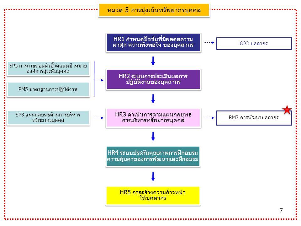 7 HR1 กำหนดปัจจัยที่มีผลต่อความ ผาสุก ความพึงพอใจ ของบุคลากร HR2 ระบบการประเมินผลการ ปฏิบัติงานของบุคลากร OP3 บุคลากร SP3 แผนกลยุทธ์ด้านการบริหาร ทรัพยากรบุคคล HR5 การสร้างความก้าวหน้า ให้บุคลากร HR5 การสร้างความก้าวหน้า ให้บุคลากร HR3 ดำเนินการตามแผนกลยุทธ์ การบริหารทรัพยากรบุคคล HR3 ดำเนินการตามแผนกลยุทธ์ การบริหารทรัพยากรบุคคล หมวด 5 การมุ่งเน้นทรัพยากรบุคคล HR4 ระบบประกันคุณภาพการฝึกอบรม ความคุ้มค่าของการพัฒนาและฝึกอบรม SP5 การถ่ายทอดตัวชี้วัดและเป้าหมาย องค์การสู่ระดับบุคคล PM5 มาตรฐานการปฏิบัติงาน RM7 การพัฒนาบุคลากร