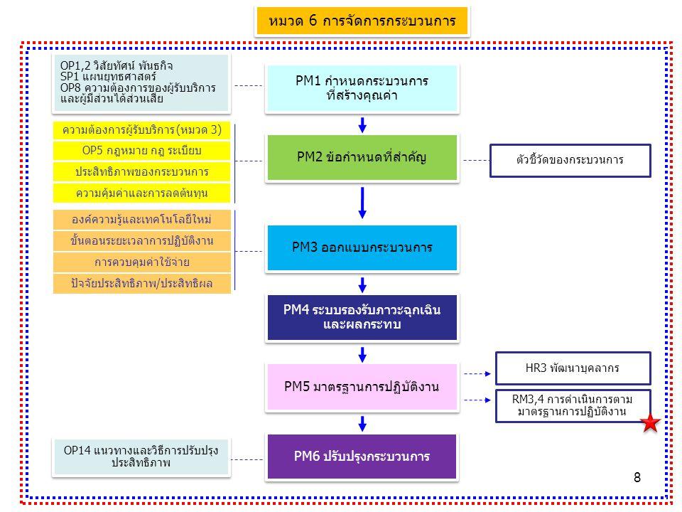 8 หมวด 6 การจัดการกระบวนการ PM1 กำหนดกระบวนการ ที่สร้างคุณค่า PM1 กำหนดกระบวนการ ที่สร้างคุณค่า PM2 ข้อกำหนดที่สำคัญ PM4 ระบบรองรับภาวะฉุกเฉิน และผลกระทบ PM5 มาตรฐานการปฏิบัติงาน PM6 ปรับปรุงกระบวนการ PM3 ออกแบบกระบวนการ OP1,2 วิสัยทัศน์ พันธกิจ SP1 แผนยุทธศาสตร์ OP8 ความต้องการของผู้รับบริการ และผู้มีส่วนได้ส่วนเสีย OP1,2 วิสัยทัศน์ พันธกิจ SP1 แผนยุทธศาสตร์ OP8 ความต้องการของผู้รับบริการ และผู้มีส่วนได้ส่วนเสีย RM3,4 การดำเนินการตาม มาตรฐานการปฏิบัติงาน ตัวชี้วัดของกระบวนการ HR3 พัฒนาบุคลากร OP14 แนวทางและวิธีการปรับปรุง ประสิทธิภาพ ความต้องการผู้รับบริการ (หมวด 3) OP5 กฎหมาย กฎ ระเบียบ ประสิทธิภาพของกระบวนการ ความคุ้มค่าและการลดต้นทุน องค์ความรู้และเทคโนโลยีใหม่ ปัจจัยประสิทธิภาพ/ประสิทธิผล การควบคุมค่าใช้จ่าย ขั้นตอนระยะเวลาการปฏิบัติงาน