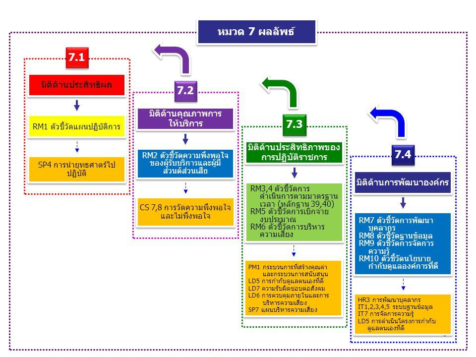 9 SP4 การนำยุทธศาตร์ไป ปฏิบัติ 7.1 มิติด้านประสิทธิผล RM1 ตัวชี้วัดแผนปฏิบัติการ CS 7,8 การวัดความพึงพอใจ และไม่พึงพอใจ มิติด้านคุณภาพการ ให้บริการ 7.2 RM2 ตัวชี้วัดความพึงพอใจ ของผู้รับบริการและผู้มี ส่วนด้ส่วนเสีย มิติด้านประสิทธิภาพของ การปฏิบัติราชการ 7.3 PM1 กระบวนการที่สร้างคุณค่า และกระบวนการสนับสนุน LD5 การกำกับดูแลตนเองที่ดี LD7 ความรับผิดชอบต่อสังคม LD6 การควบคุมภายในและการ บริหารความเสี่ยง SP7 แผนบริหารความเสี่ยง PM1 กระบวนการที่สร้างคุณค่า และกระบวนการสนับสนุน LD5 การกำกับดูแลตนเองที่ดี LD7 ความรับผิดชอบต่อสังคม LD6 การควบคุมภายในและการ บริหารความเสี่ยง SP7 แผนบริหารความเสี่ยง RM3,4 ตัวชี้วัดการ ดำเนินการตามมาตรฐาน เวลา (หลักฐาน 39,40) RM5 ตัวชี้วัดการเบิกจ่าย งบประมาณ RM6 ตัวชี้วัดการบริหาร ความเสี่ยง RM3,4 ตัวชี้วัดการ ดำเนินการตามมาตรฐาน เวลา (หลักฐาน 39,40) RM5 ตัวชี้วัดการเบิกจ่าย งบประมาณ RM6 ตัวชี้วัดการบริหาร ความเสี่ยง 7.4 มิติด้านการพัฒนาองค์กร HR3 การพัฒนาบุคลากร IT1,2,3,4,5 ระบบฐานข้อมูล IT7 การจัดการความรู้ LD5 การดำเนินโครงการกำกับ ดูแลตนเองที่ดี HR3 การพัฒนาบุคลากร IT1,2,3,4,5 ระบบฐานข้อมูล IT7 การจัดการความรู้ LD5 การดำเนินโครงการกำกับ ดูแลตนเองที่ดี RM7 ตัวชี้วัดการพัฒนา บุคลากร RM8 ตัวชี้วัดฐานข้อมูล RM9 ตัวชี้วัดการจัดการ ความรู้ RM10 ตัวชี้วัดนโยบาย กำกับดูแลองค์การที่ดี RM7 ตัวชี้วัดการพัฒนา บุคลากร RM8 ตัวชี้วัดฐานข้อมูล RM9 ตัวชี้วัดการจัดการ ความรู้ RM10 ตัวชี้วัดนโยบาย กำกับดูแลองค์การที่ดี หมวด 7 ผลลัพธ์