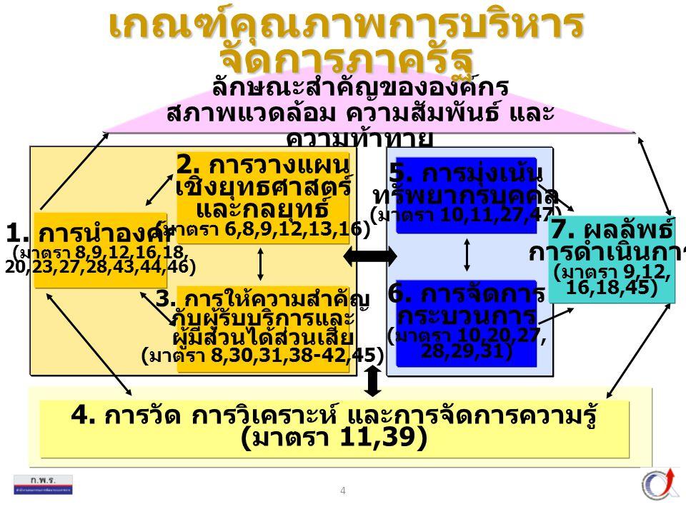 4 6.การจัดการ กระบวนการ ( มาตรา 10,20,27, 28,29,31) 5.