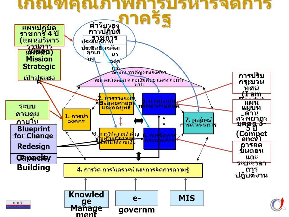 5 เกณฑ์คุณภาพการบริหารจัดการ ภาครัฐ 6.การจัดการ กระบวนการ 5.
