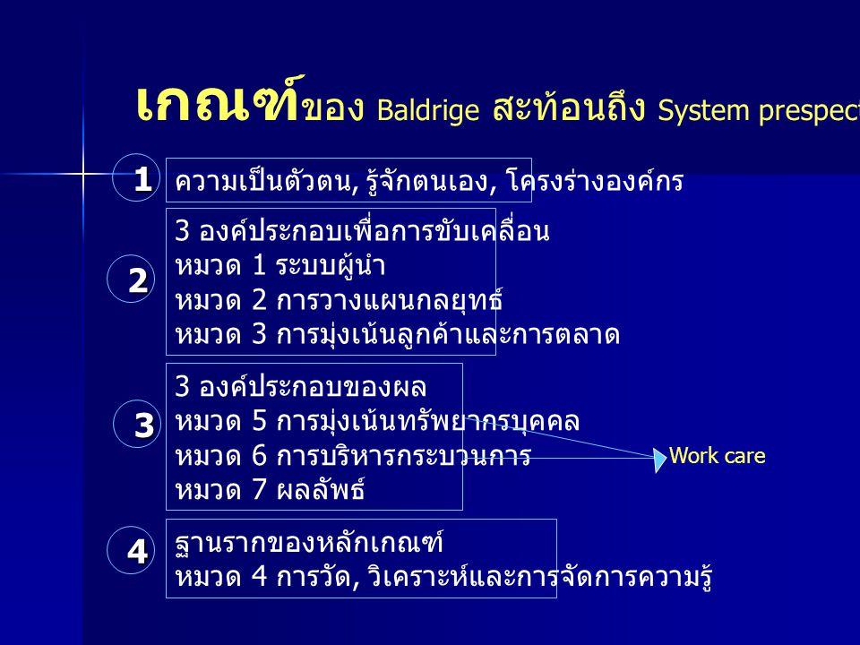 เกณฑ์ ของ Baldrige สะท้อนถึง System prespective ความเป็นตัวตน, รู้จักตนเอง, โครงร่างองค์กร 3 องค์ประกอบเพื่อการขับเคลื่อน หมวด 1 ระบบผู้นำ หมวด 2 การว
