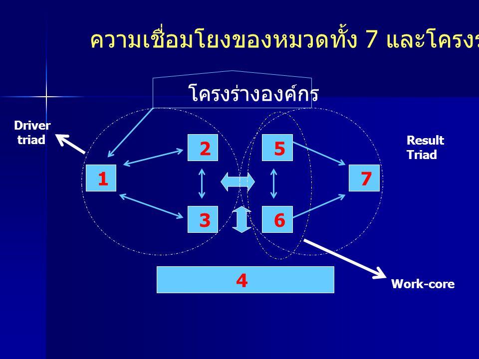 ความเชื่อมโยงของหมวดทั้ง 7 และโครงร่างองค์กร โครงร่างองค์กร 1 2 3 5 6 7 4 Driver triad Result Triad Work-core