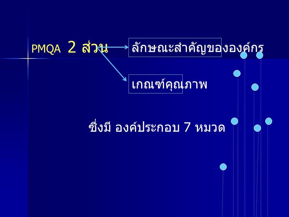 PMQA 2 ส่วน ลักษณะสำคัญขององค์กร เกณฑ์คุณภาพ ซึ่งมี องค์ประกอบ 7 หมวด