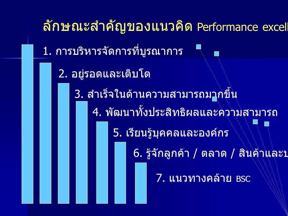 ลักษณะสำคัญของแนวคิด Performance excellence 1. การบริหารจัดการที่บูรณาการ 2. อยู่รอดและเติบโต 4. พัฒนาทั้งประสิทธิผลและความสามารถ 3. สำเร็จในด้านความส
