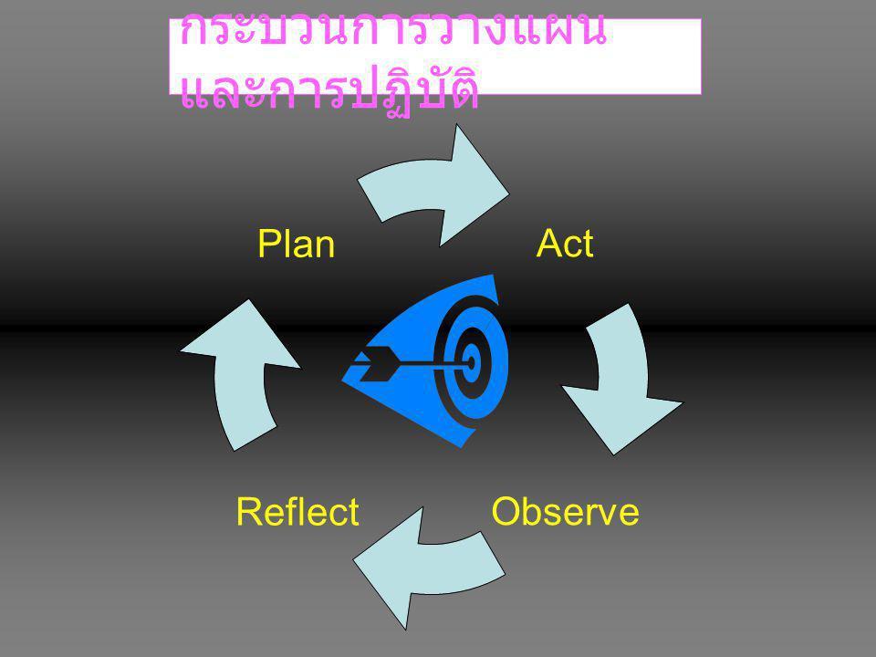 Act ObserveReflect Plan กระบวนการวางแผน และการปฏิบัติ