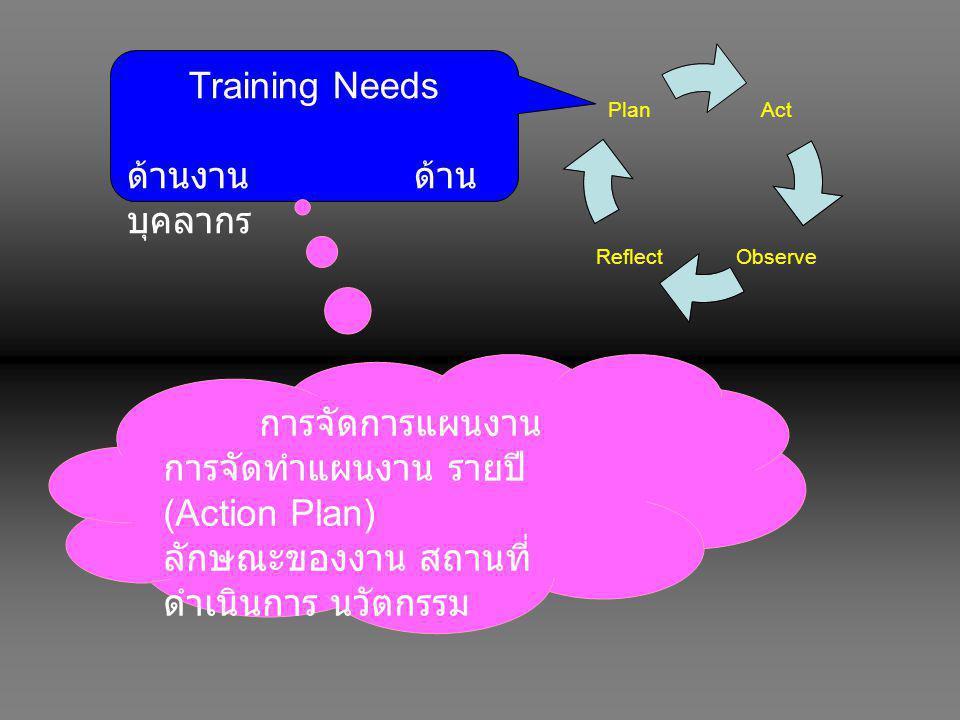 Act ObserveReflect Plan Training Needs ด้านงาน ด้าน บุคลากร การจัดการแผนงาน การจัดทำแผนงาน รายปี (Action Plan) ลักษณะของงาน สถานที่ ดำเนินการ นวัตกรรม