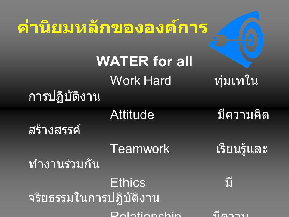 WATER for all Work Hard ทุ่มเทใน การปฏิบัติงาน Attitude มีความคิด สร้างสรรค์ Teamwork เรียนรู้และ ทำงานร่วมกัน Ethics มี จริยธรรมในการปฏิบัติงาน Relat