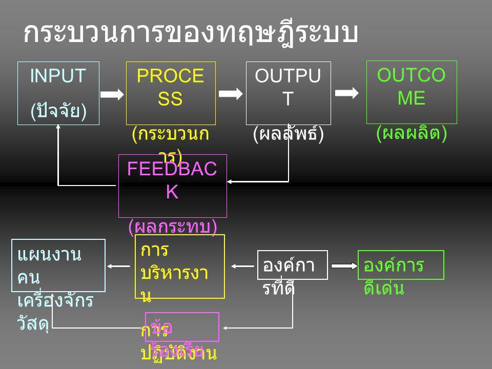 กระบวนการของทฤษฎีระบบ INPUT ( ปัจจัย ) PROCE SS ( กระบวนก าร ) OUTPU T ( ผลลัพธ์ ) OUTCO ME ( ผลผลิต ) FEEDBAC K ( ผลกระทบ ) องค์กา รที่ดี องค์การ ดีเ