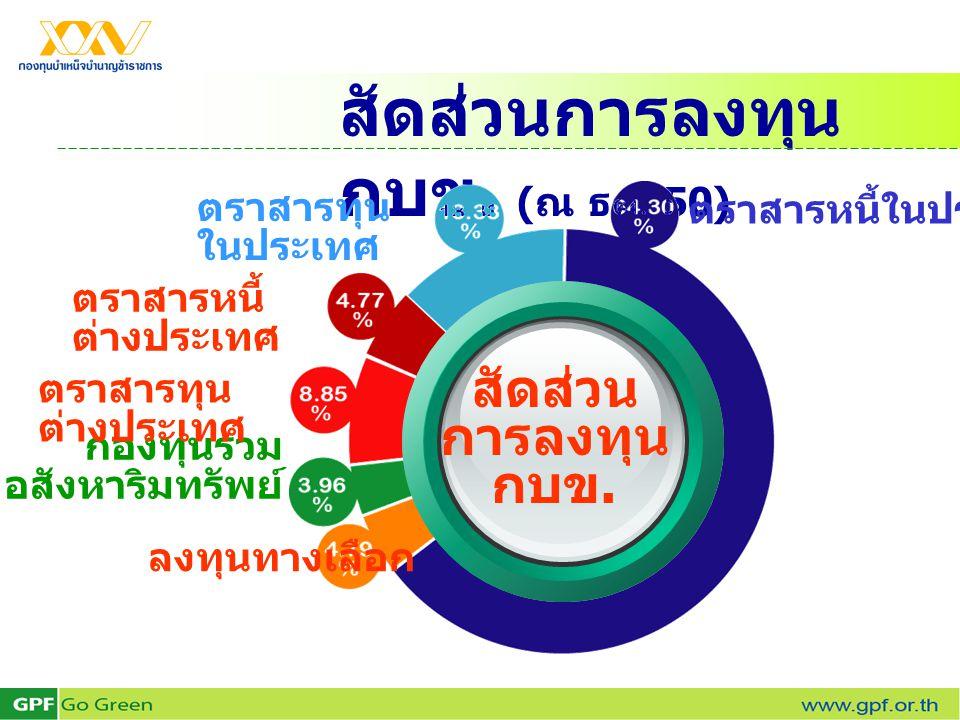 สัดส่วนการลงทุน กบข. ( ณ ธค. 50) ลงทุนทางเลือก กองทุนรวม อสังหาริมทรัพย์ ตราสารหนี้ ต่างประเทศ ตราสารทุน ในประเทศ ตราสารหนี้ในประเทศ สัดส่วน การลงทุน
