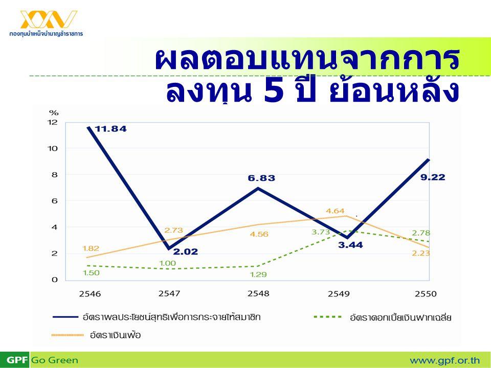 ผลตอบแทนจากการ ลงทุน 5 ปี ย้อนหลัง (2546 - 2550)