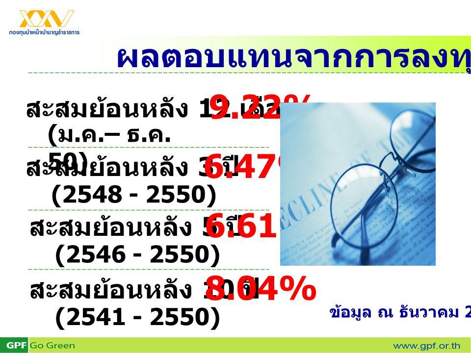 ผลตอบแทนจากการลงทุนของ กบข. สะสมย้อนหลัง 12 เดือน ( ม. ค.– ธ. ค. 50) 9.22% สะสมย้อนหลัง 3 ปี (2548 - 2550) 6.47% สะสมย้อนหลัง 5 ปี (2546 - 2550) 6.61%