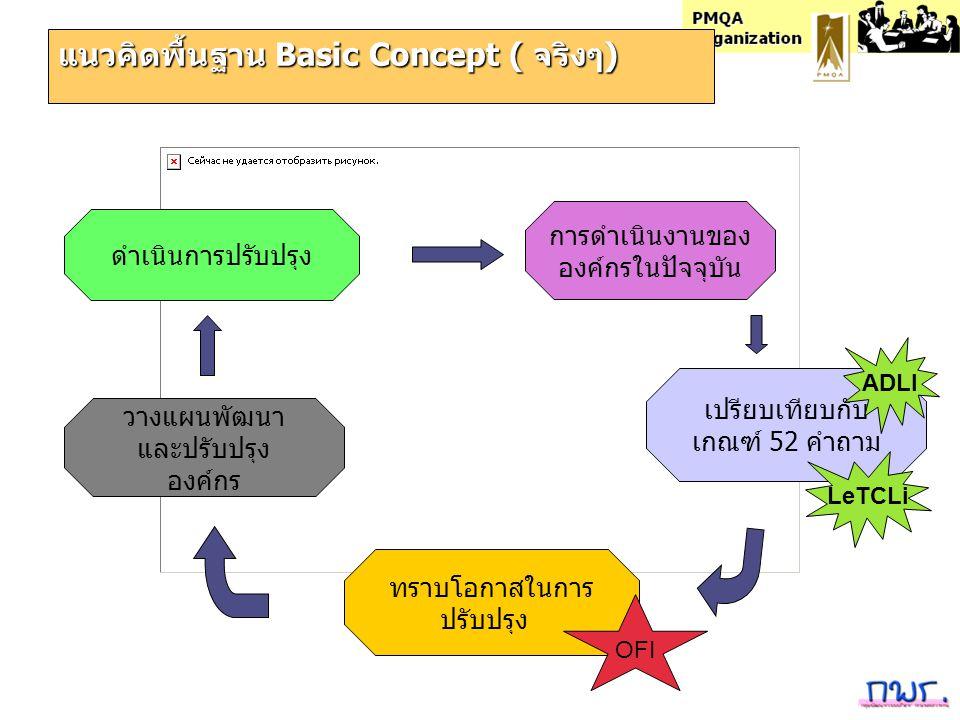 PMQA Organization แนวคิดพื้นฐาน Basic Concept ( จริงๆ) การดำเนินงานของ องค์กรในปัจจุบัน เปรียบเทียบกับ เกณฑ์ 52 คำถาม ทราบโอกาสในการ ปรับปรุง วางแผนพั