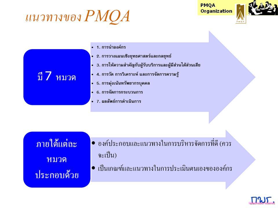 PMQA Organization