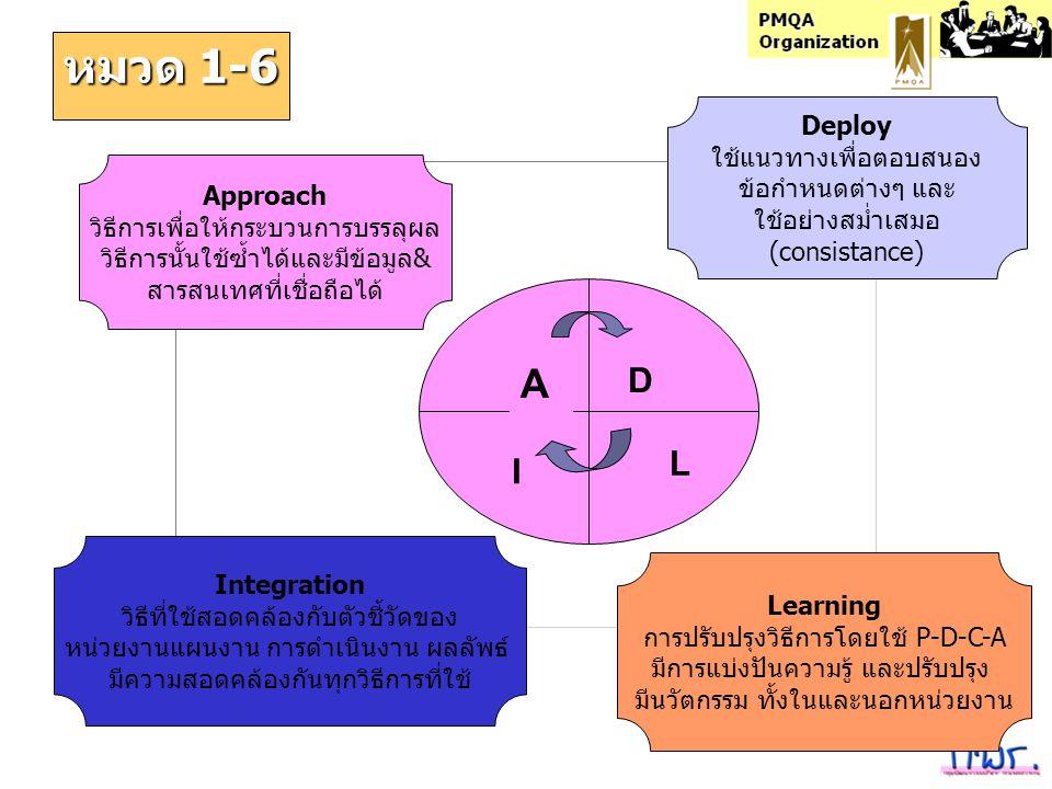 PMQA Organization หมวด 1-6 A D I L Learning การปรับปรุงวิธีการโดยใช้ P-D-C-A มีการแบ่งปันความรู้ และปรับปรุง มีนวัตกรรม ทั้งในและนอกหน่วยงาน Approach