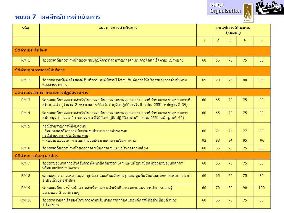 PMQA Organization หมวด 7 ผลลัพธ์การดำเนินการ รหัสแนวทางการดำเนินการเกณฑ์การให้คะแนน (ร้อยละ) 12345 มิติด้านประสิทธิผล RM 1ร้อยละเฉลี่ยถ่วงน้ำหนักของแผ