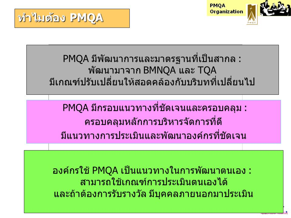PMQA Organization รางวัลด้านคุณภาพของนานาประเทศ 1951 1984 1987 1988 1991 1994 1995 2001 2006 Deming Prize Canada Award  Australian Business Excellence Awards  European Foundation Quality Management  Singapore Quality Award  Japan Quality Award  Thailand Quality Award  Public Sector Management Quality Award Japan Canada USA Australia EU Singapore Japan Thailand Malcolm Baldrige National Quality Award Quality Performance / Organizational Excellence