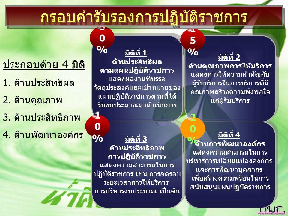 3 การบริหารมุ่งผลสัมฤทธิ์ (Results Based Management) 3.