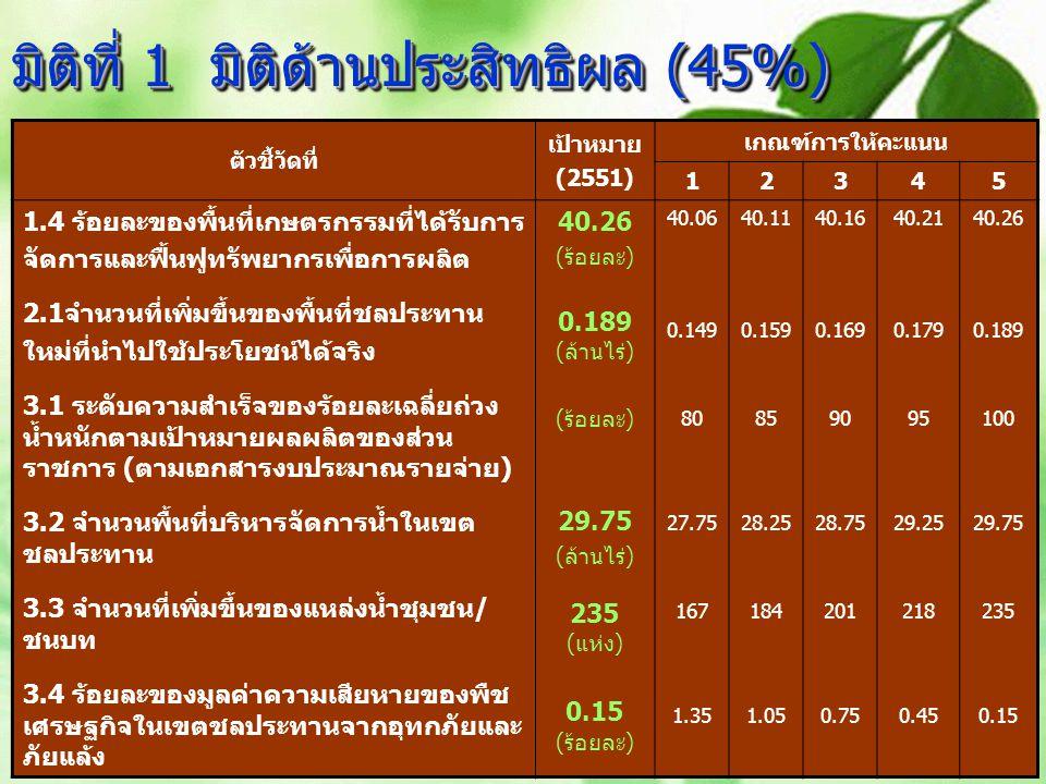 8 ตัวชี้วัดที่ เป้าหมาย (2551) เกณฑ์การให้คะแนน 12345 1.4 ร้อยละของพื้นที่เกษตรกรรมที่ได้รับการ จัดการและฟื้นฟูทรัพยากรเพื่อการผลิต 2.1จำนวนที่เพิ่มขึ