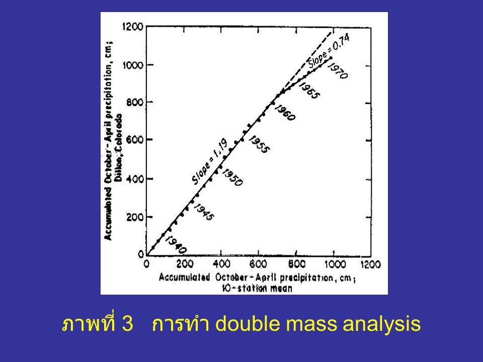 ภาพที่ 3 การทำ double mass analysis