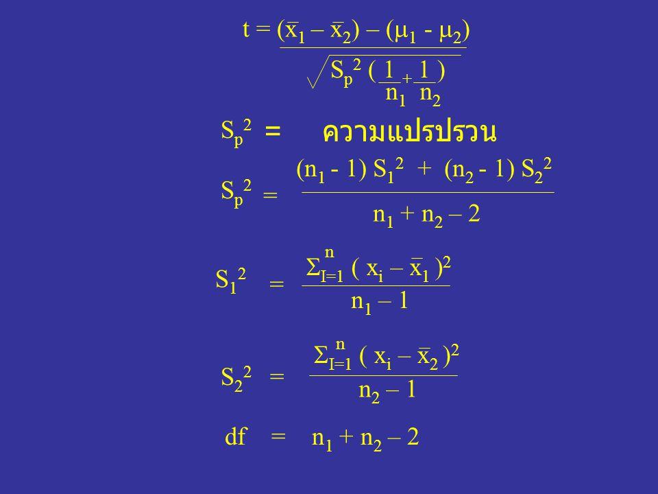 t = (x 1 – x 2 ) – (  1 -  2 ) S p 2 ( 1 + 1 ) n 1 n 2 Sp2Sp2 = ความแปรปรวน Sp2Sp2 (n 1 - 1) S 1 2 + (n 2 - 1) S 2 2 n 1 + n 2 – 2 = S12S12 =  I=1 ( x i – x 1 ) 2 n n 1 – 1 S22S22  I=1 ( x i – x 2 ) 2 n 2 – 1 = n df = n 1 + n 2 – 2