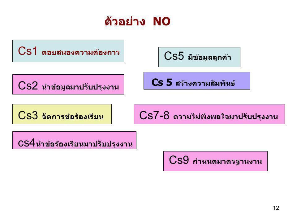 12 ตัวอย่าง NO Cs1 ตอบสนองความต้องการ Cs2 นำข้อมูลมาปรับปรุงงาน Cs3 จัดการข้อร้องเรียน cs4 นำข้อร้องเรียนมาปรับปรุงงาน Cs7-8 ความไม่พึงพอใจมาปรับปรุงงาน Cs9 กำหนดมาตรฐานงาน Cs 5 สร้างความสัมพันธ์ Cs5 มีข้อมูลลูกค้า