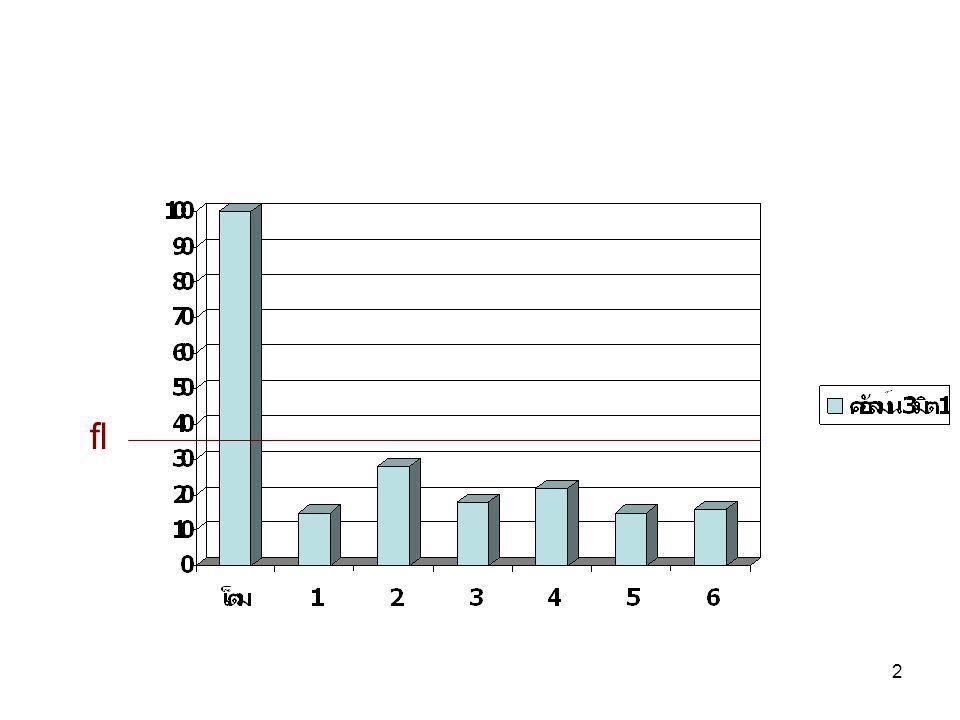 33 3.พัฒนาช่องทางและระบบการสร้าง ความสัมพันธ์ 4. กำหนดกลยุทธการตลาดบรรจุใน ยุทธศาสตร์ ( หมวด 2) 5.