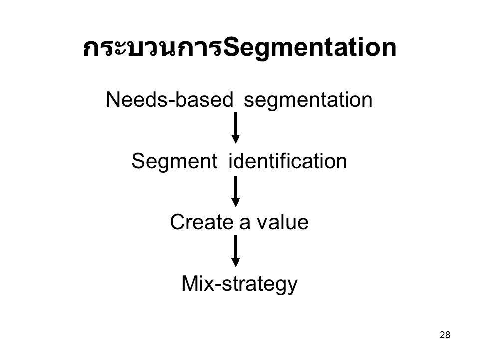 28 กระบวนการ Segmentation Needs-based segmentation Segment identification Create a value Mix-strategy
